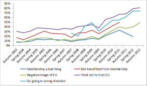 Source: Eurobarometer surveys.