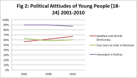 Source: British Election Study face to face surveys, 2001-2010