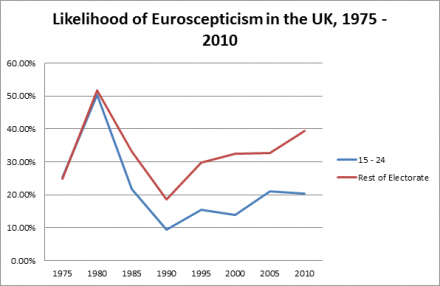 Likelihood of Eursocepticism in the UK, 1975 - 2010
