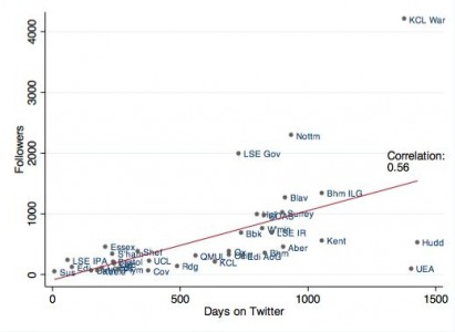 Followers_Days on Twitter graph