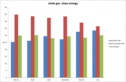 Shale gas - clean energy