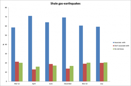 Shale gas - earthquakes