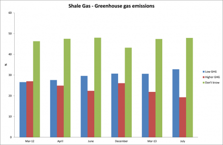 Shale gas - greenhouse gas emissions