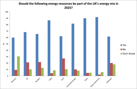 Shale gas - should the following be part of UK's energy mix