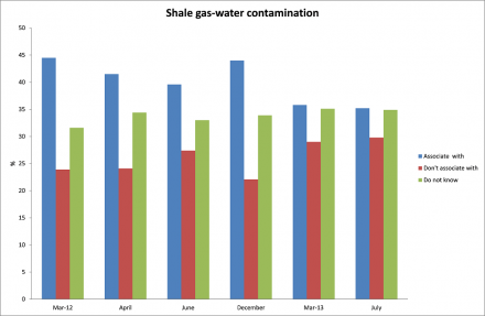 Shale gas - water contamination